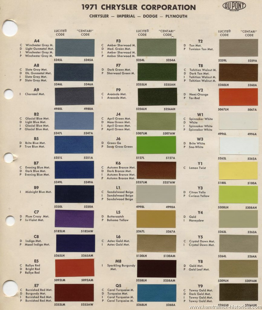 The 1970 Hamtramck Registry 1971 Paint Chip Charts Slideshow