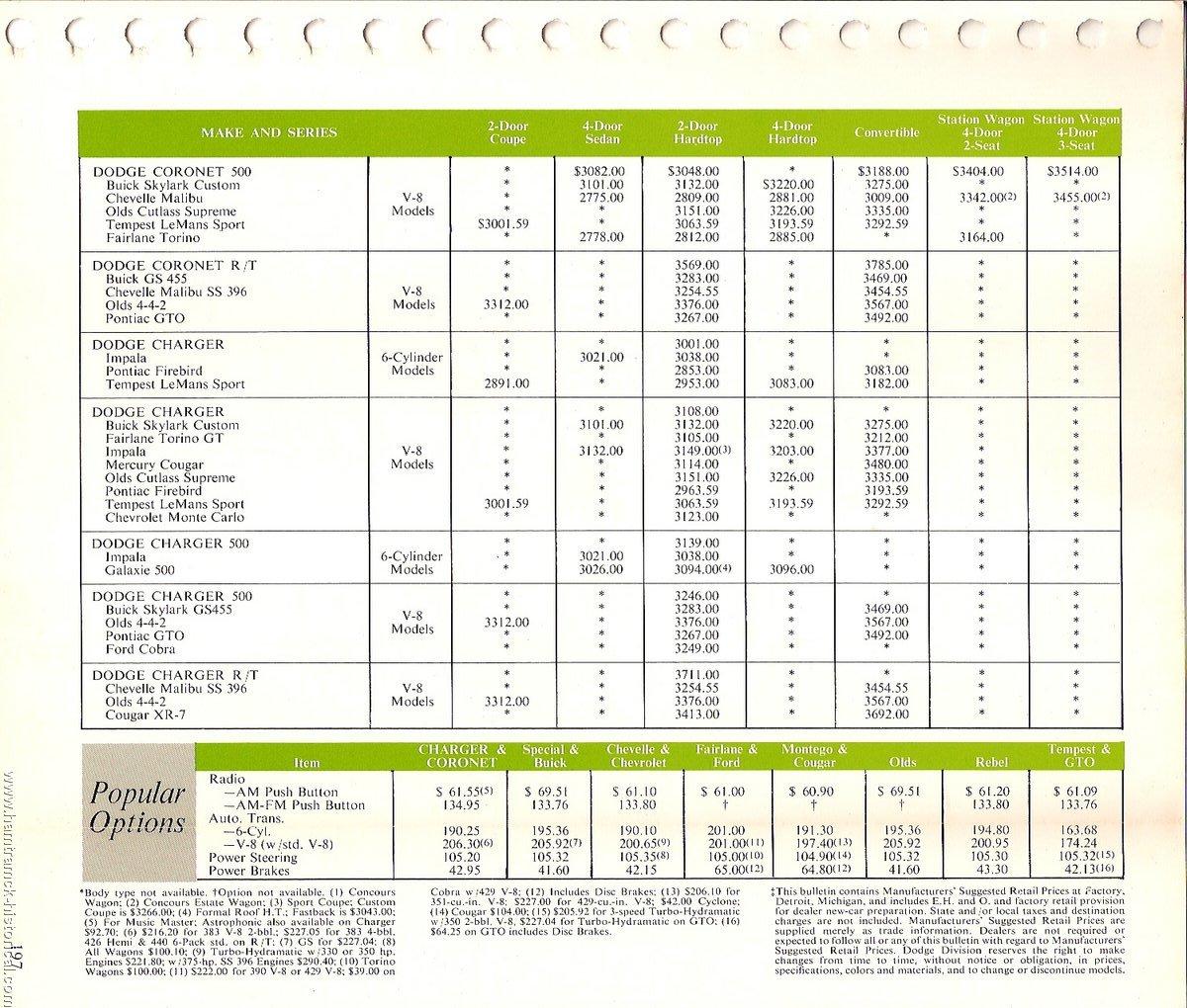Dodge challenger comparison chart autos post